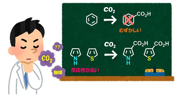 CO2の研究